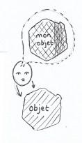 objet source pour observateur émique ou étique