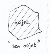 objet rendu de façon étique, (etic en anglais)